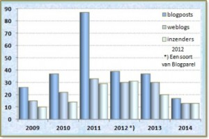 Blogparel statistiek 14